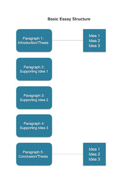 Persuasive Essay: Body Paragraph 3: Research Formula